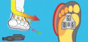 Effect van afstelling schoenplaatjes - FitYourBike