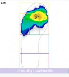 Afbeelding 1 basispositie effect plaatsing schoenplaatjes op drukverdeling - FitYourBike