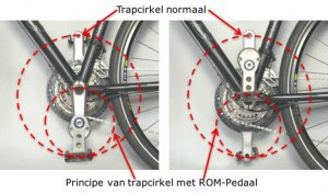 ROM-Pedaal-principe-excentrische-pedaalarm
